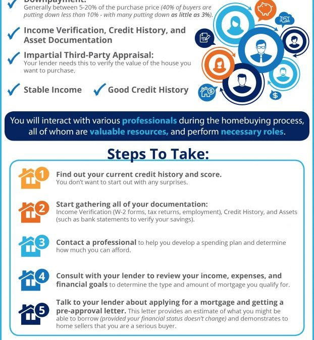 What You Need to Know About the Mortgage Process [INFOGRAPHIC]